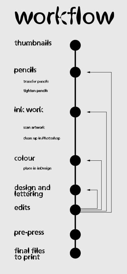 workflow-infographic | on the verge